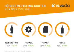 Recycling Quoten neues Verpackungsgesetz